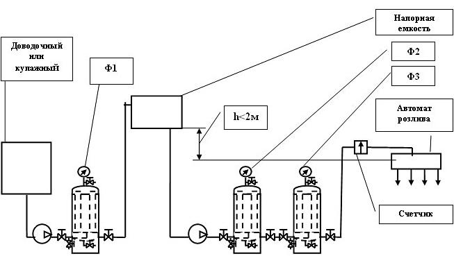 Контрольное фильтрование водки
